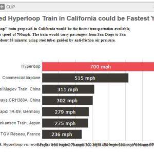 Really High Speed Travel: Elon Musk's Hyperloop