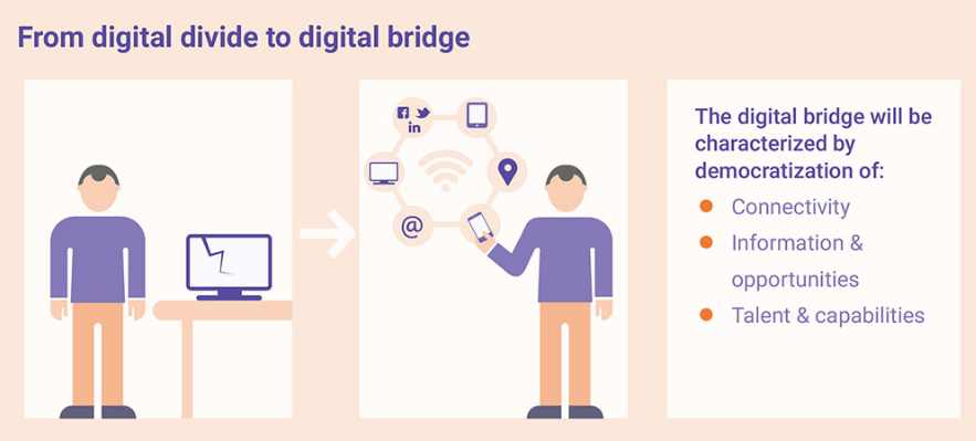 The African Decade of Awesome – from Digital Divide to Digital Bridge
