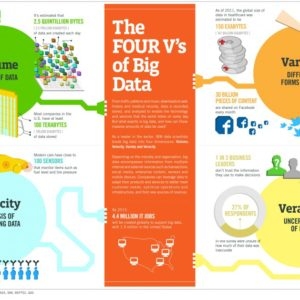 "What is Big Data? Beyond the ""Three Vs"", The Additional ""Four Vs"""