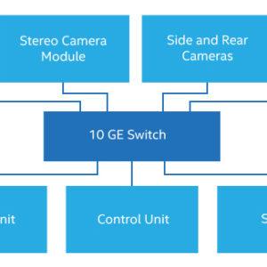 Evolution of 10 Gbps Ethernet Next-Gen Embedded Design Solution