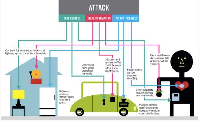 Challenges and Solutions for IoT Security