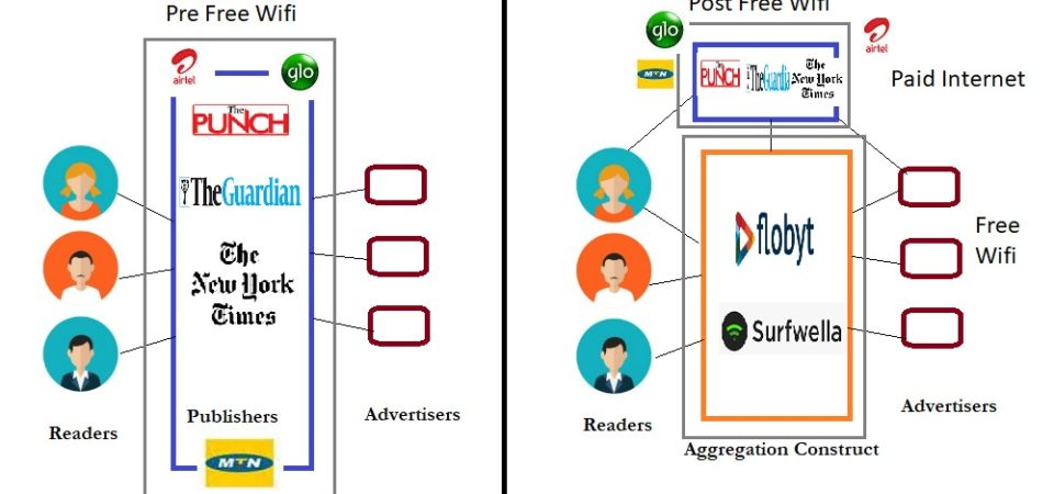 Aggregation Construct Of Nigeria's Free Wifi Business Model